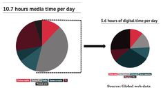 We are #online...media time increasing...take a look at the #igital media use graph