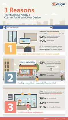 3 reasons your business needs a custom Facebook cover design - #SocialMedia #Facebook #FB #Infographic #Infographics #SocialNetworks