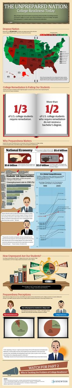 College Readiness Today Infographic