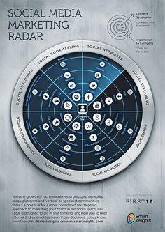 Radar de Socia Media Marketing #infografia #infographic #socialmedia #marketing
