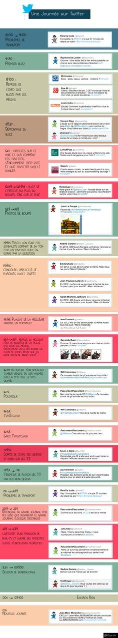 Une Journée sur Twitter en une infographie #twitter