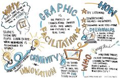 Graphic Recording of meetings, by ImageThink.