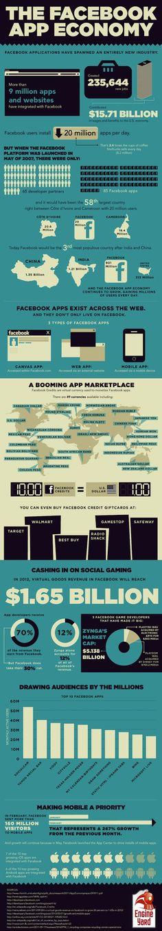 Facebook App Economy [Infographic]
