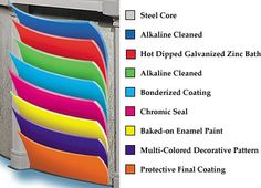 Corrosion-Proof Protection of the Tahitian Above Ground Swimming Pool