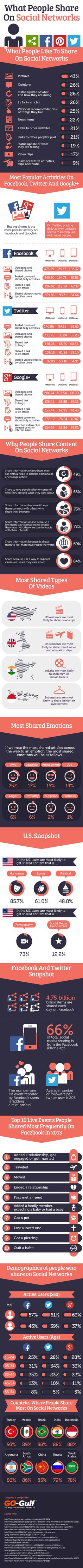 What People Share On #Facebook, Twitter and GooglePlus — #SocialMedia Stats #infographic