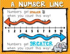 number line printable, student number, number line math, poster, math number, number lines, compar number