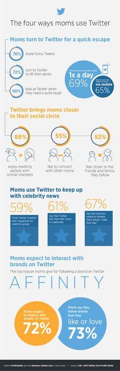 Una infografía sobre el uso de Twitter por las mamás