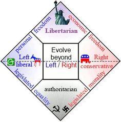 #liberty #libertarian