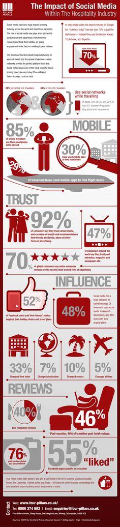 Social Media Impact on hospitality Infographic