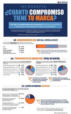 ¿Cuanto compromiso tiene tu marca? #infografia #infographic #marketing