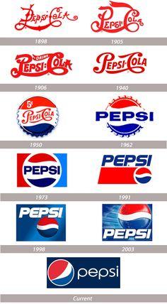 Pepsi - logo evolution, history