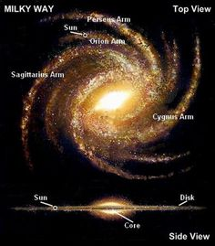Top view of the Milky Way galaxy.