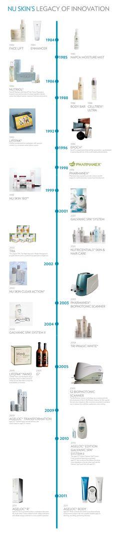 Nu Skin's Legacy of Innovation (www.nuskin.com/thesource