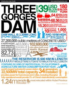 Legacy of the Three Gorge Dam