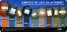 Infográfico: Hábitos de uso da internet #Inforgráfico #Internet