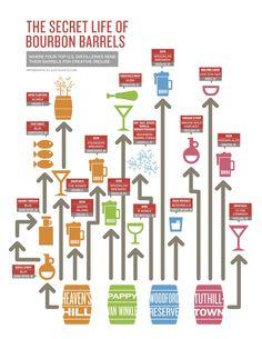 The Secret Life of Bourbon Barrels