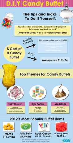 D.I.Y Candy Buffet Infographic. Could come in handy when the time gets closer ya'll! :)