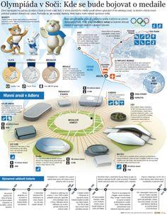 Venues of the Sochi 2014 Winter Olympics | Visual.ly