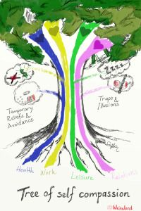 the tree of self compassion  mindfulness