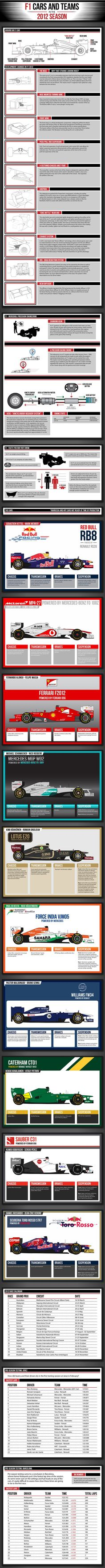 Formula One 2012 Infographics
