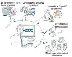 """Infographie """"Motivation dans les MOOC"""""""