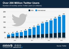 Number of monthly active users for Twitter