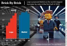 Chart: Brick by Brick- Lego first half earnings top Mattel by $30m. http://on.wsj.com/WgjAtZ