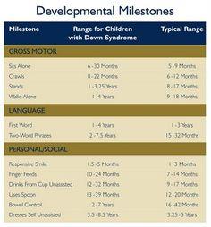 idea, downs syndrome speech therapy, development mileston, occup therapi, down's syndrome, down syndrome baby, children with down syndrome, milestones for babies, down syndrome speech therapy