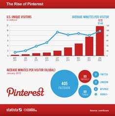 The Rapid Rise of Pinerest Continues. Infograph of Pinterest Statistics.