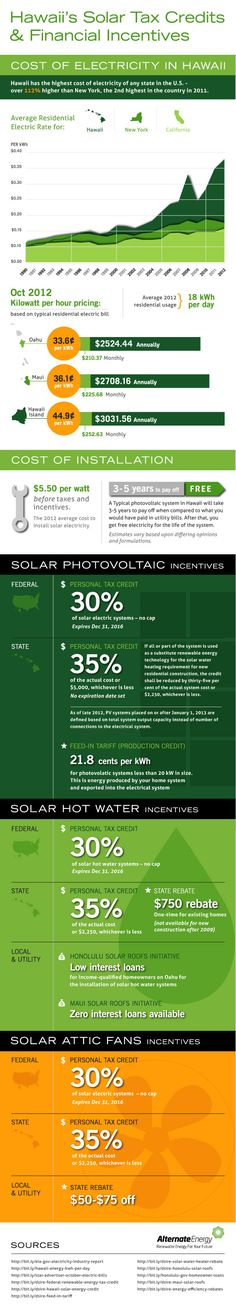 Hawaii Solar Tax Credits & Incentives - This graphic is a guide to all of the major tax credits and incentives available to Hawaii residents after the November 2012 changes to state solar tax rules.