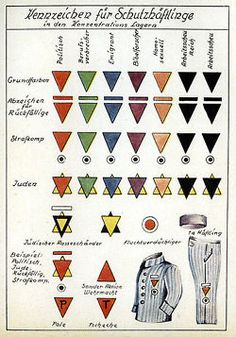 German concentration camp chart of prisoner markings // I remember seeing an original in Berlin. Organized and crazy.