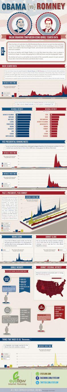 Obama vs. Romney Using Google Trends