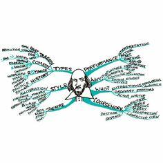 shakespeare mind map