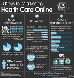 3 Keys to Marketing Health Care Online