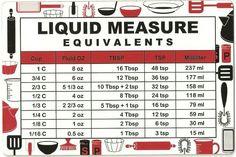 Measure equivalents
