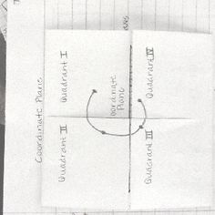 To help students remember the quadrants on the coordinate plane write a capital C for coordinate on the foldable.