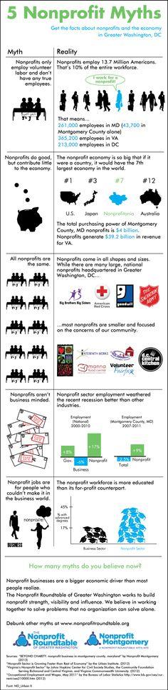 5-nonprofit-myths