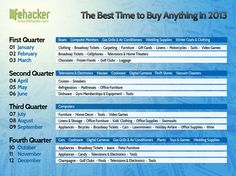 The Best Time to Buy Anything in 2013. Interesting...