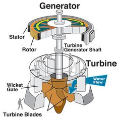 DIY Water Turbine construction by HomesteadingSurvivalism   Homesteading and Survivalism Store
