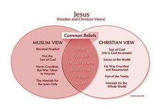 compare and contrast essay on christianity judaism and islam