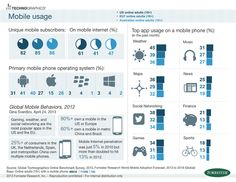 80% of online adults in the US and Europe own mobile devices. The #mobilemindshift is real.