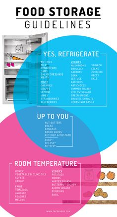Food Storage Guidelines #food #info