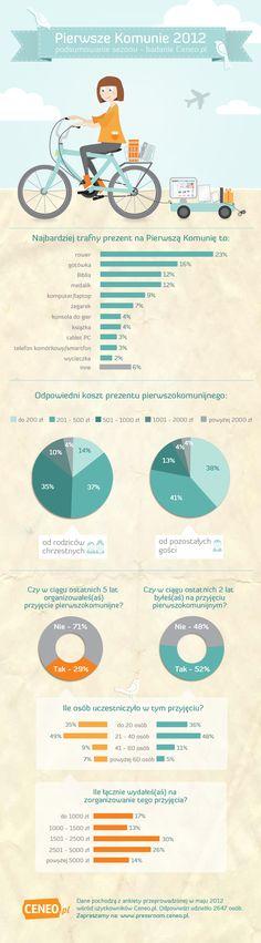 Pierwsza Komunia Infografika Ceneo.pl