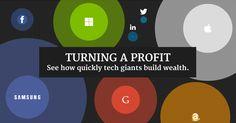 TURNING A PROFIT How Quickly Tech Companies Build Wealth  --  ¿Cuanto ingresan por segundo las Grandes Tecnológicas? ¿cual es su beneficio? - Míralo en tiempo real en esta Web