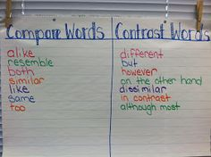 Anchor chart: Compare and Contrast