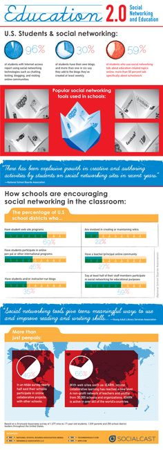 Education 2.0. Social Networking and Education #infographic
