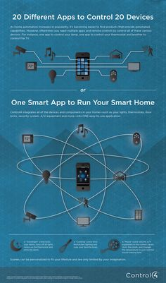 [INFOGRAPHIC] There's been a lot of #smarthome talk, but what is TRUE automation? Home automation is personal and customized to fit your unique lifestyle. Most importantly, it's a single platform that controls it all. (http://www.control4.com/blog/2014/01/one-smart-app-to-control-your-entire-smart-home-infographic)