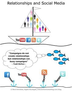 Social Media Campaigns and Relationships