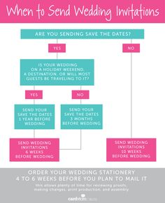 You're engaged! Now what? Tips to help you get started on your wedding planning from Erika of Delphine | Cardstore Blog