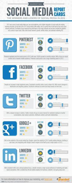 #Marketing #Social Media